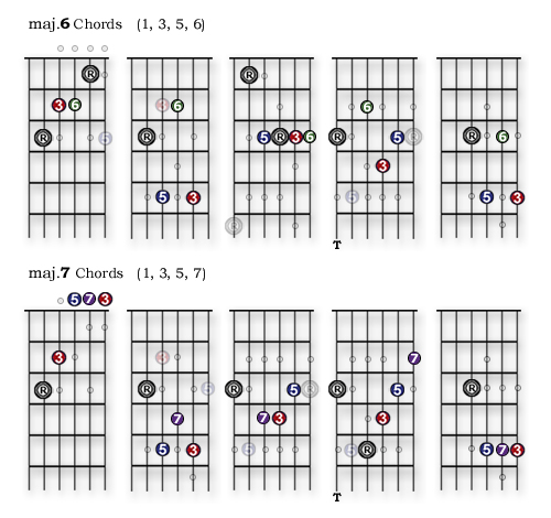 Lesson 22 Major 6 And Major 7 Chords