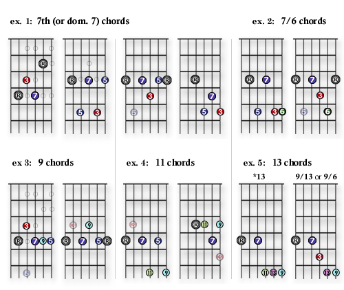 2.7 – dom.7 chords and the mixolydian |