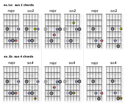 Guitar The First 100 Chords for Guitar How to Learn and
