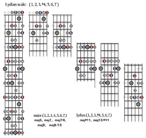 25 Maj11 Maj 13 And The Lydian Scale