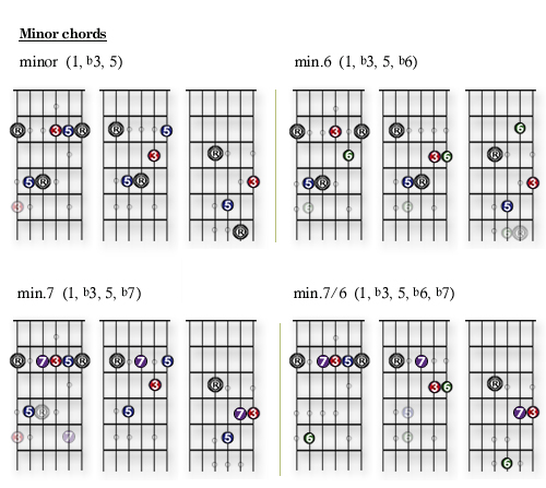 2.8 – minor chords and the aeolian scale |