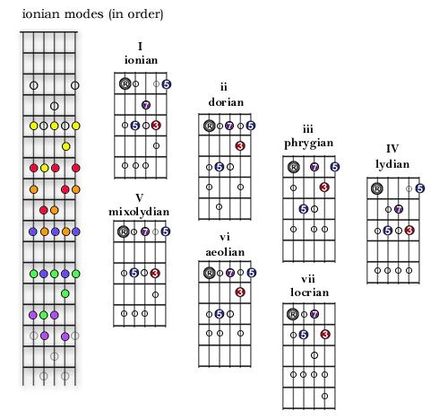 35 Modes The Nashville Number System