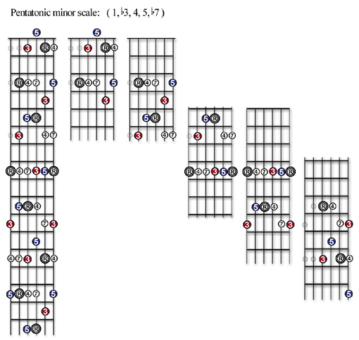 What Is Pentatonic Scale