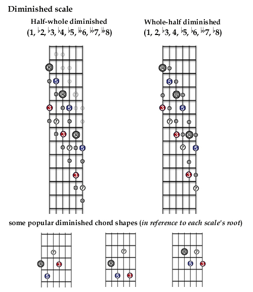 53 The Diminished An Octatonic Scale