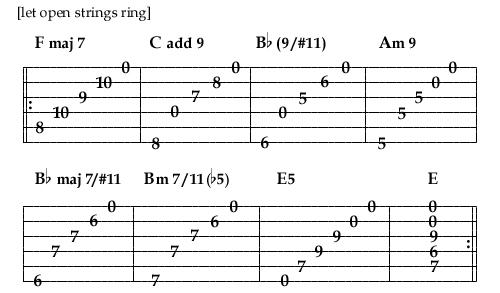 Guitar 101 essentials for the modern artist